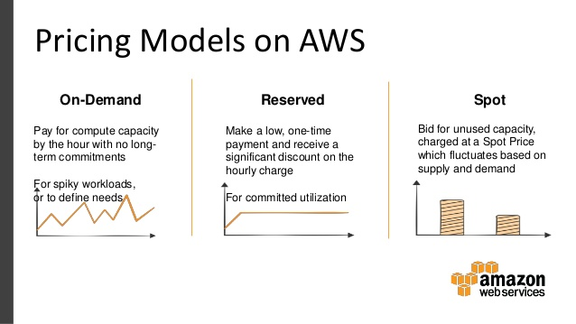 aws-partner-webcast-improving-your-aws-cost-efficiency-with-cloudability-11-638