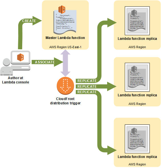 lambda-creation-workflow.png