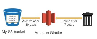 amazon-s3-amazon-glacier-lifecycle-example.png