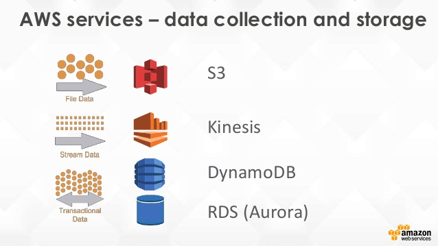 the-aws-data-overview