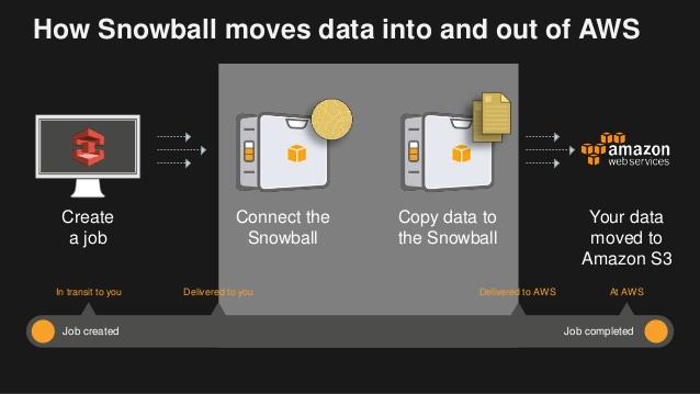 data-migration-using-aws-snowball-snowball-edge-snowmobile.jpg