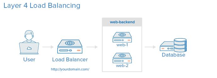 layer_4_load_balancing.png