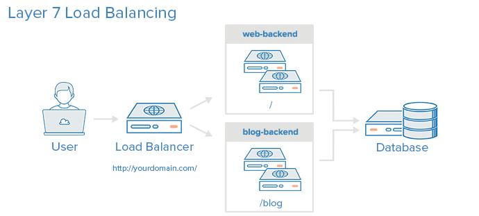 layer_7_load_balancing.png