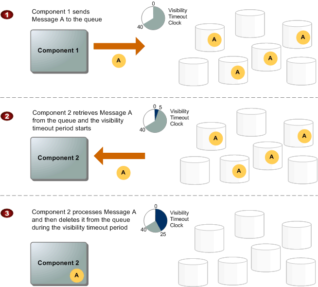 sqs-message-lifecycle-diagram.png