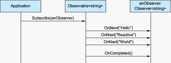 Observer_Pattern_flow_1.png