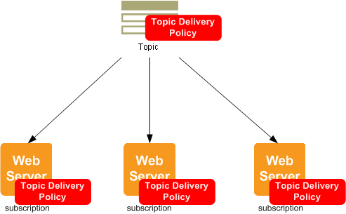 sns-http-diagram-subscription-delivery-policy.png