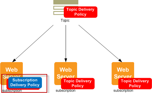 sns-http-diagram-subscription-delivery-policy_2.png
