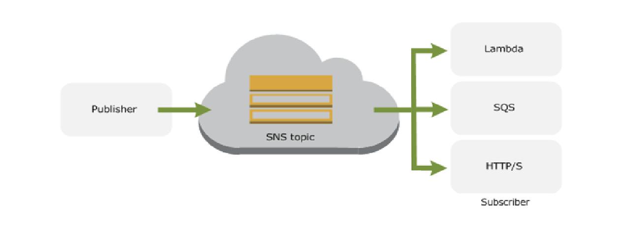 sns_diagram.png