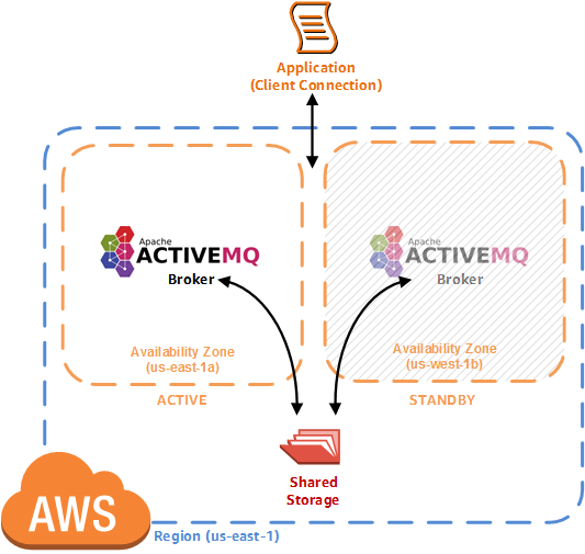 amazon-mq-architecture-active-standby-deployment.png