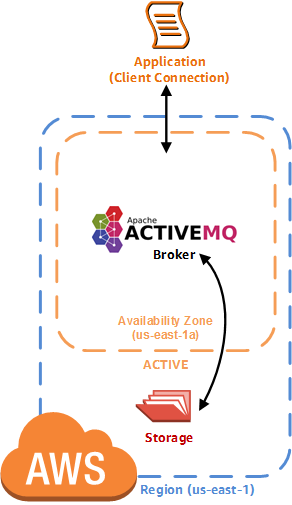 amazon-mq-architecture-single-broker-deployment.png