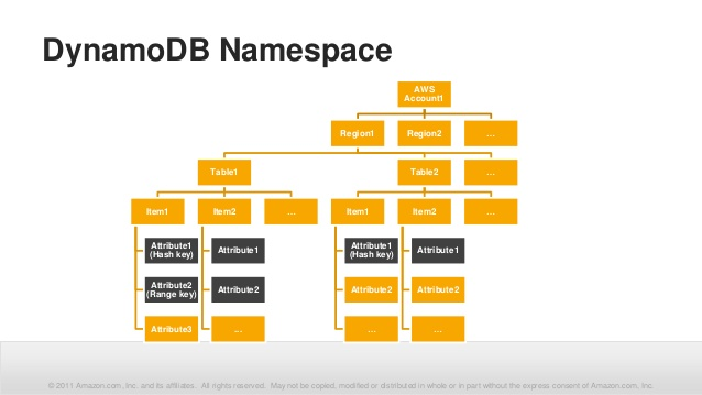 aws-webcast-data-modeling-for-low-cost-and-high-performance-with-dynamodb-14-638.jpg