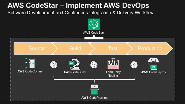 introducing-aws-codestar-and-the-aws-cicd-workflow-aws-summit-tel-aviv-2017-11-638.jpg