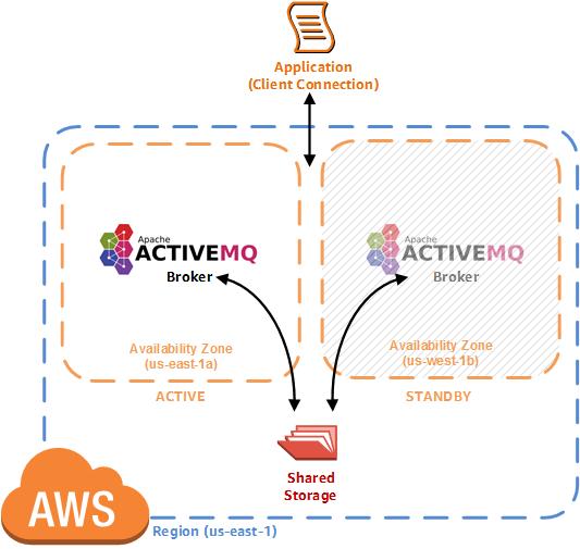 30天鐵人賽介紹AWS 雲端世界- 23: 適用於Apache ActiveMQ 的訊息